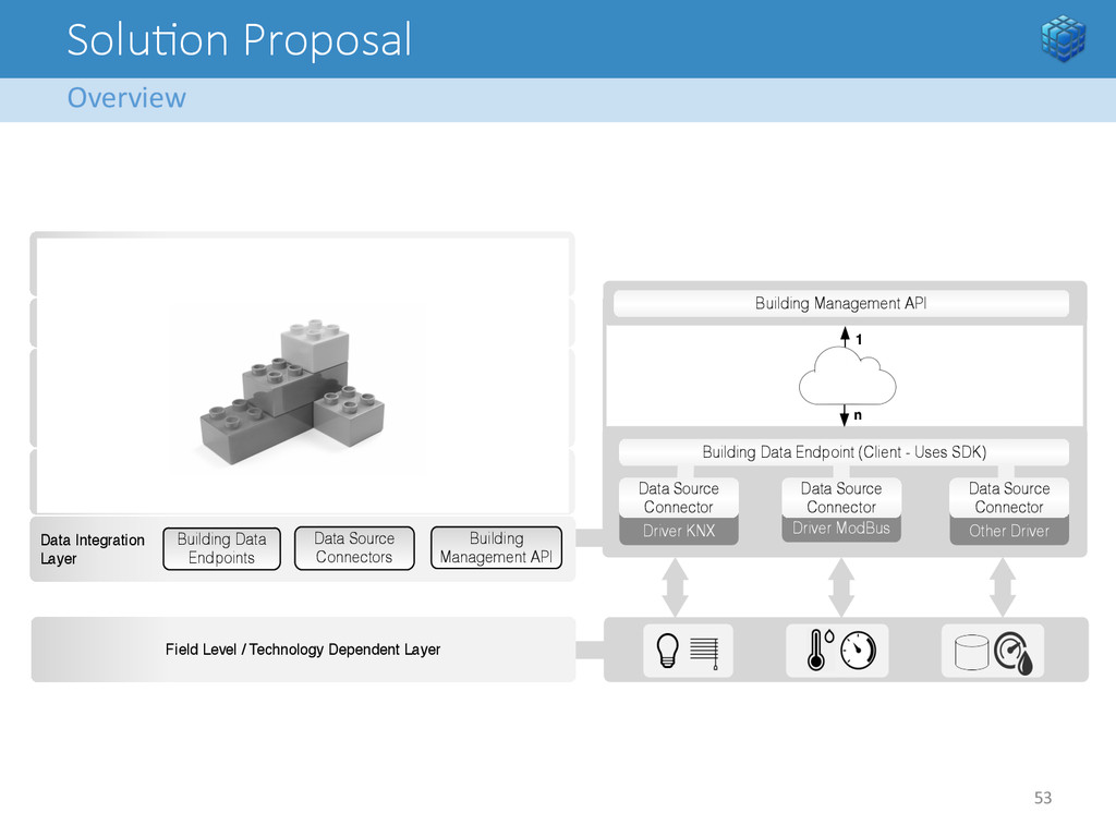Solu<on Proposal Overview  53   Securit...