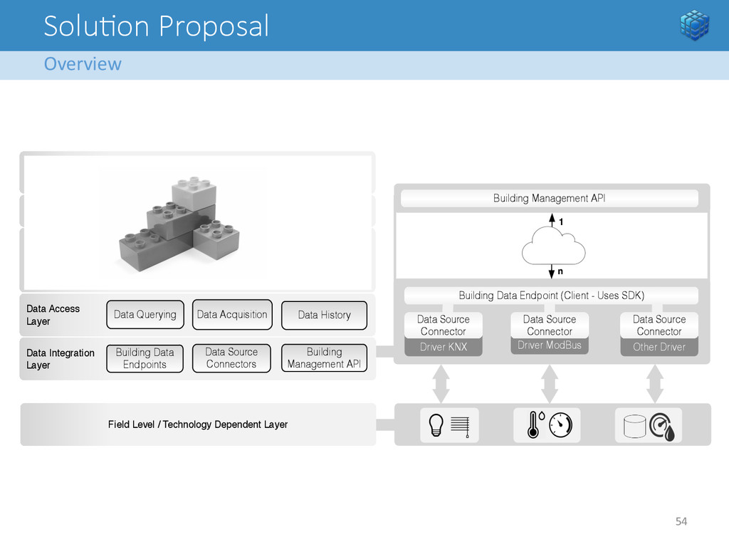 Solu<on Proposal Overview  54   Securit...