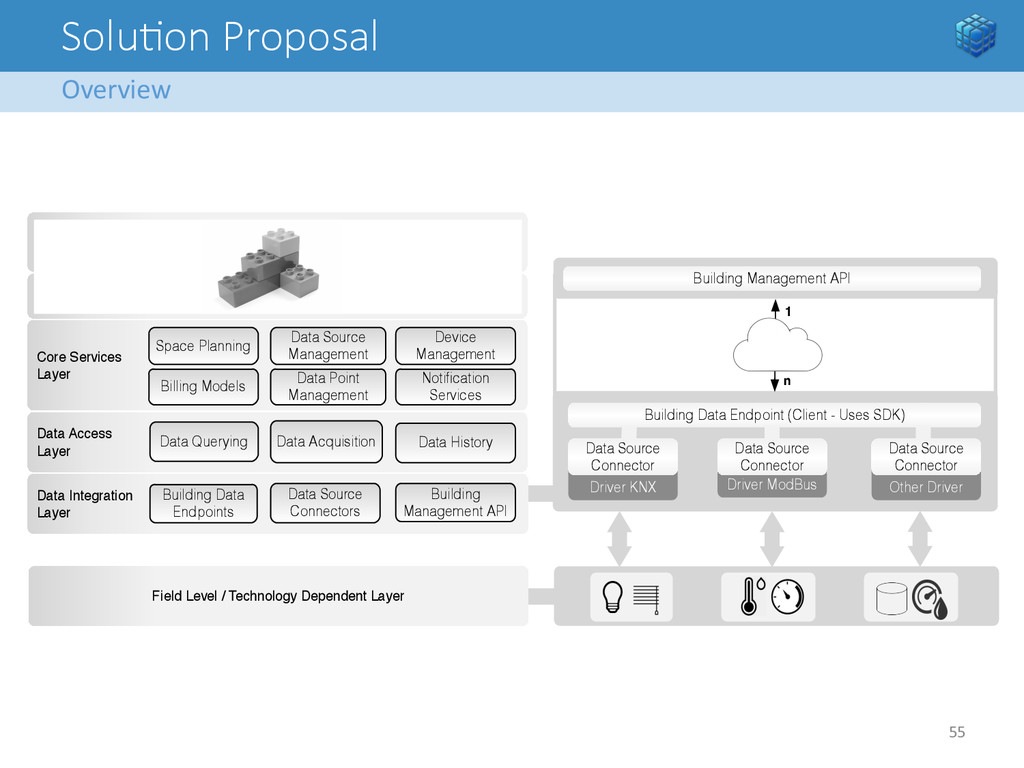 Solu<on Proposal Overview  55   Securit...