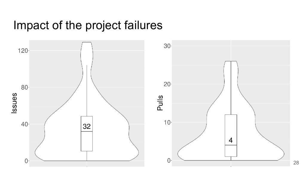 Impact of the project failures 28