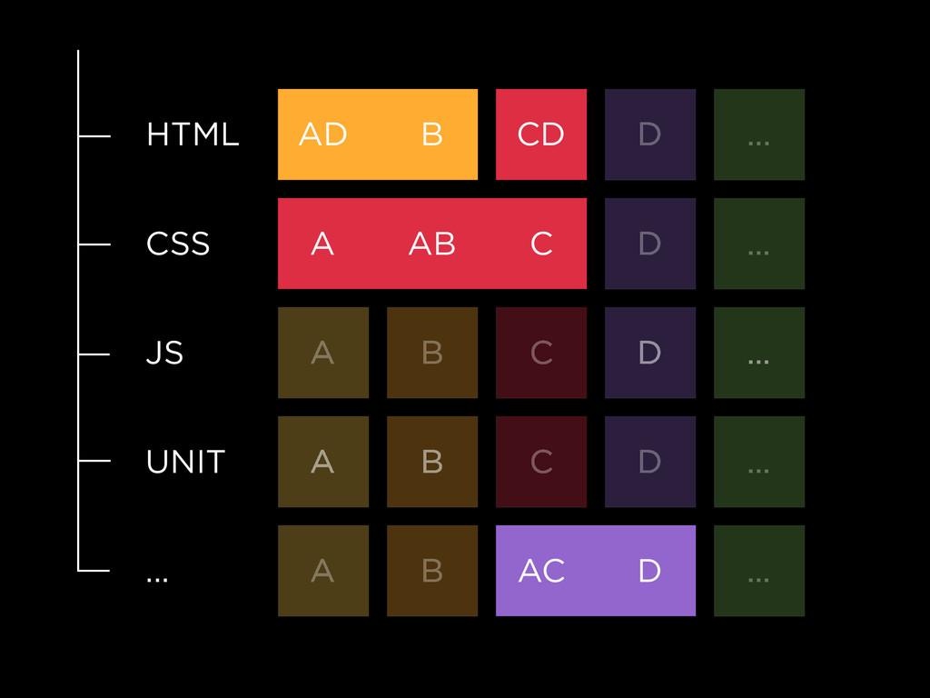 HTML AD B CD D ... CSS A AB C D ... JS A B C D ...