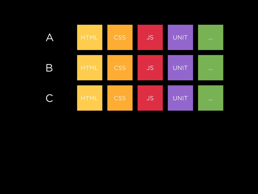 A HTML CSS JS UNIT ... B HTML CSS JS UNIT ... C...