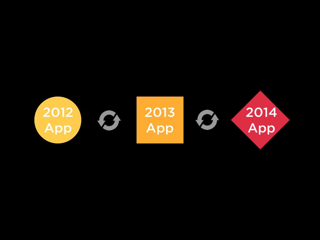 2013 App 2014 App 2012 App