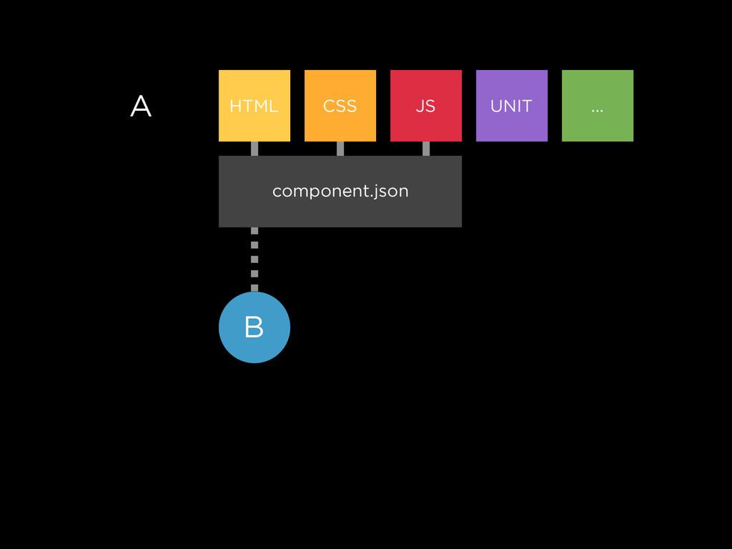 A HTML CSS JS UNIT ... component.json B