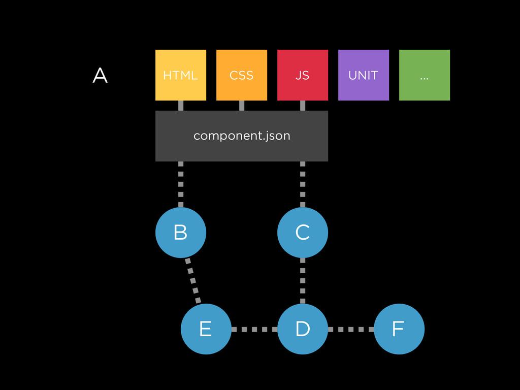 A HTML CSS JS UNIT ... component.json B C D E F