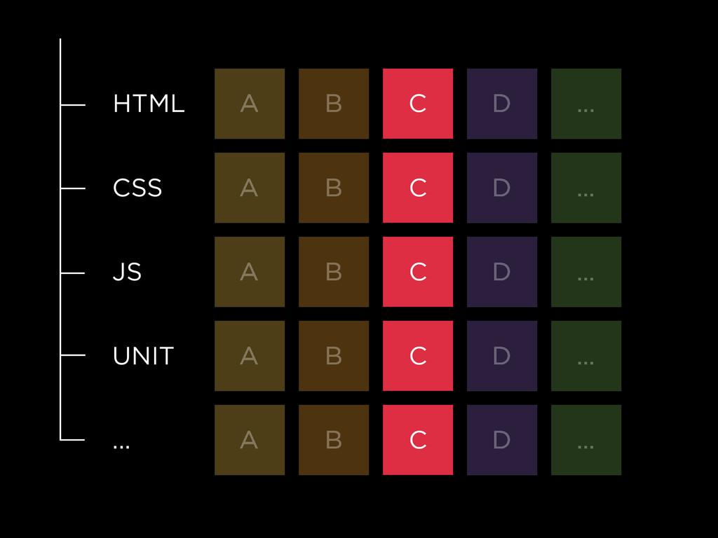 HTML A B C D ... CSS A B C D ... JS A B C D ......