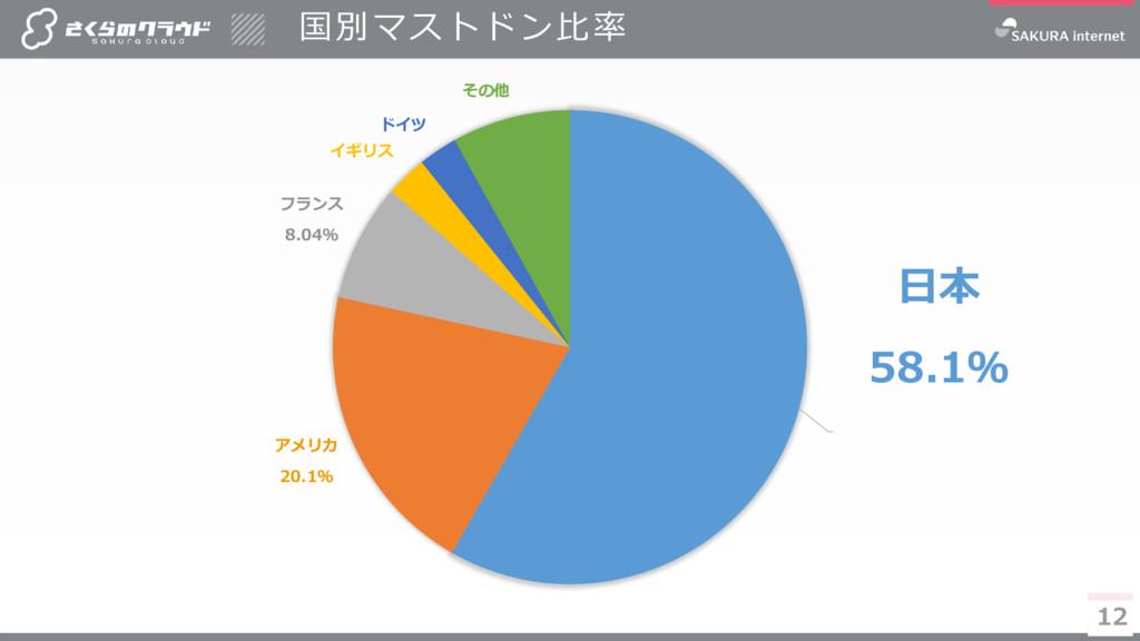 12 日本 58.1% アメリカ 20.1% フランス 8.04% イギリス ドイツ その他 ...