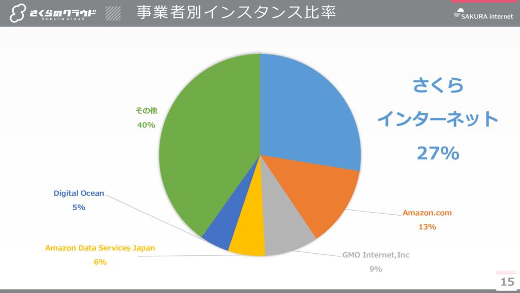 15 事業者別インスタンス比率 15 さくら インターネット 27% Amazon.com 1...