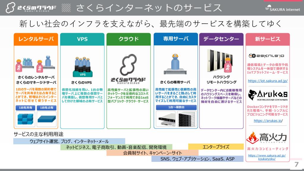 7 7 7 VPS クラウド 専用サーバ データセンター 新サービス 新しい社会のインフラを支...
