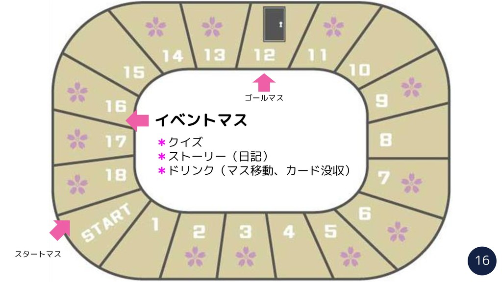 イベントマス ゴールマス *クイズ *ストーリー(日記) *ドリンク(マス移動、カード没収) ...