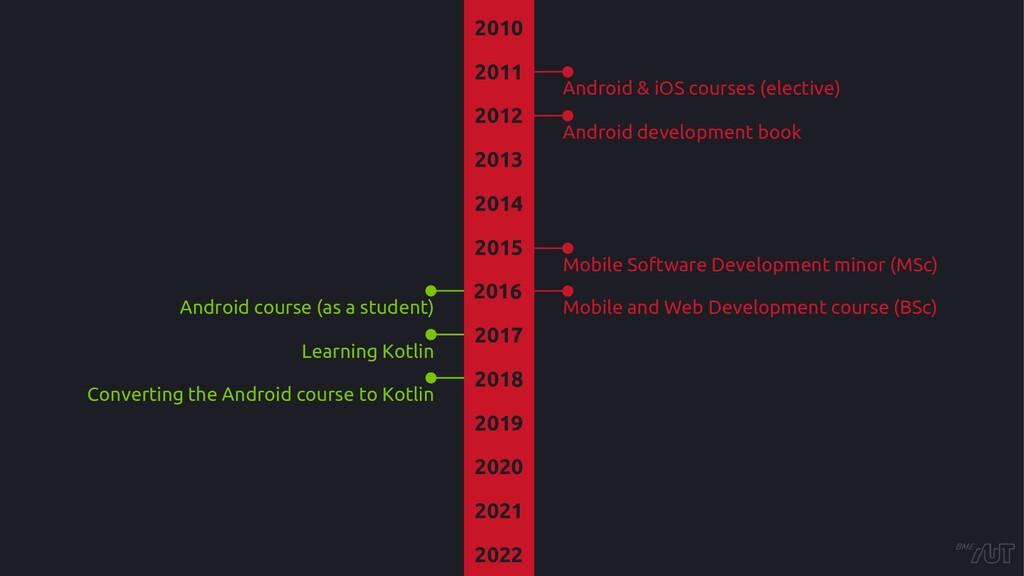 2013 2014 2015 2016 2017 2018 2019 2020 2021 20...