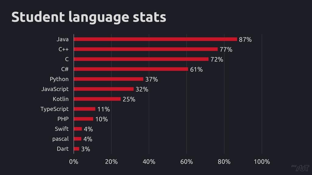 Student language stats 3% 4% 4% 10% 11% 25% 32%...