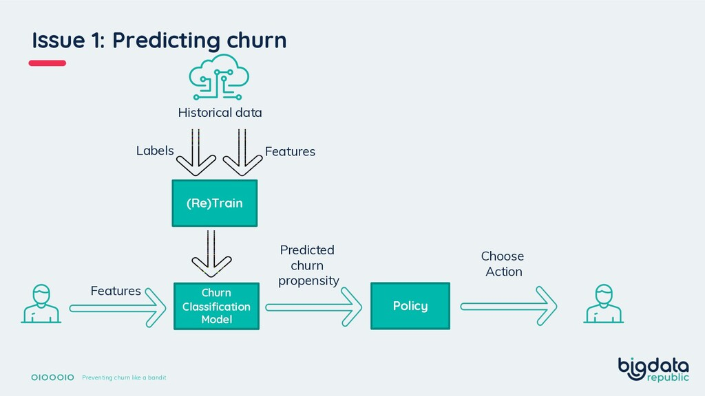 Preventing churn like a bandit Issue 1: Predict...