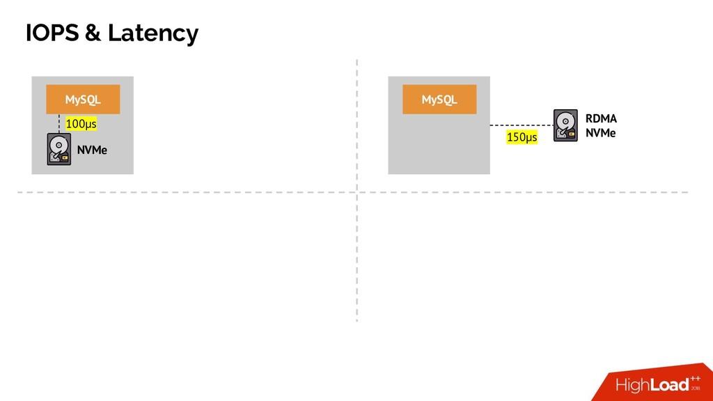 IOPS & Latency NVMe MySQL RDMA NVMe MySQL 150µs...