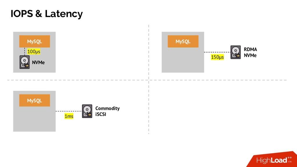 IOPS & Latency NVMe MySQL RDMA NVMe MySQL Commo...