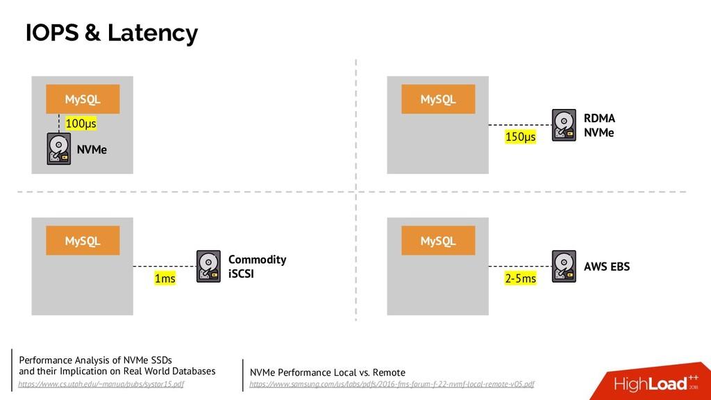 IOPS & Latency NVMe MySQL RDMA NVMe MySQL AWS E...