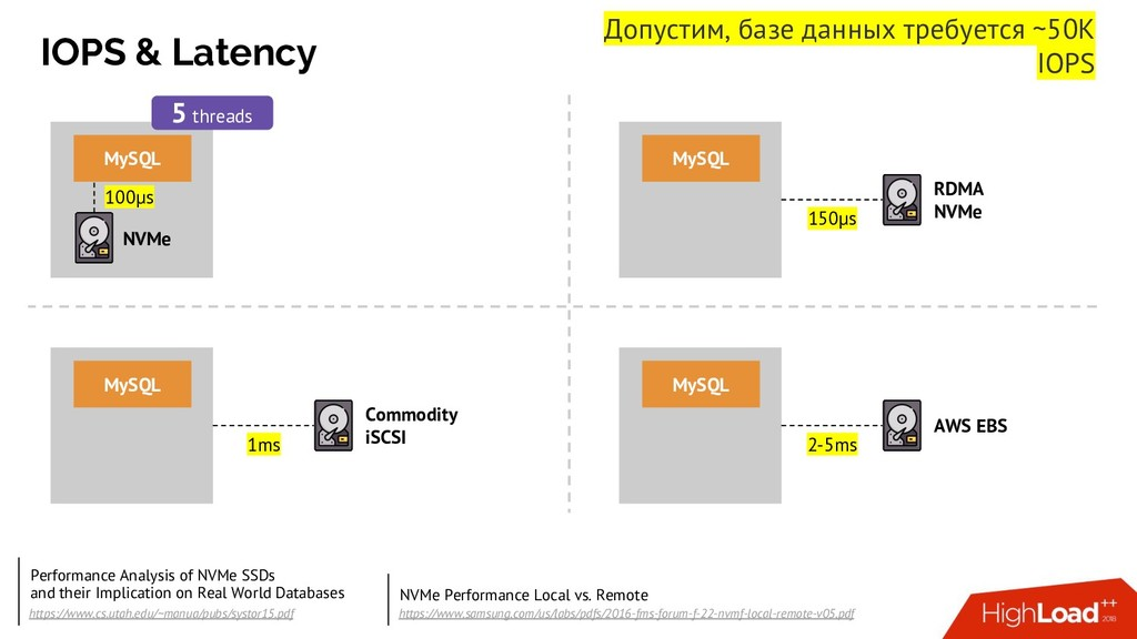IOPS & Latency NVMe MySQL 100µs 5 threads RDMA ...
