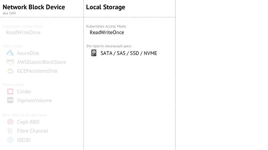 Network Block Device aka SAN ReadWriteOnce Kube...