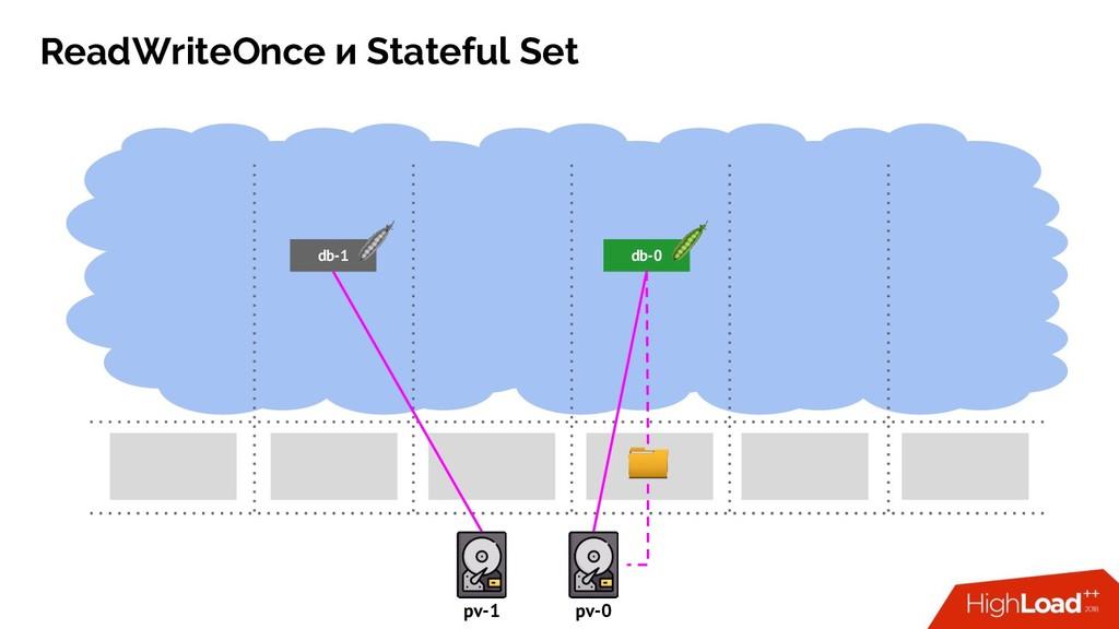 ReadWriteOnce и Stateful Set db-0 pv-1 pv-0 db-1