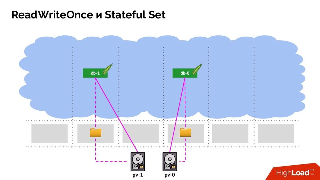 ReadWriteOnce и Stateful Set db-0 db-1 pv-1 pv-0