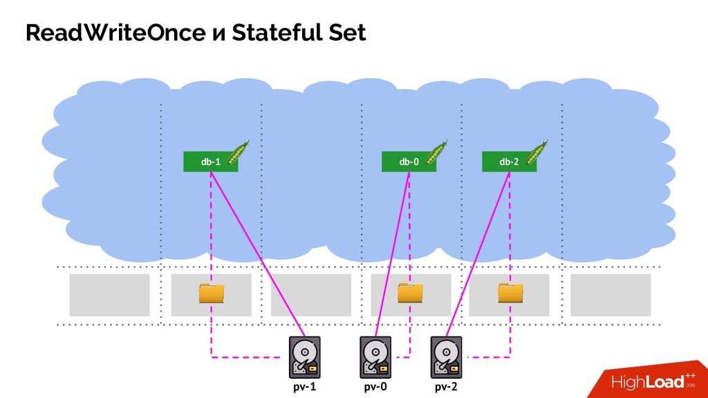 ReadWriteOnce и Stateful Set db-0 db-1 db-2 pv-...