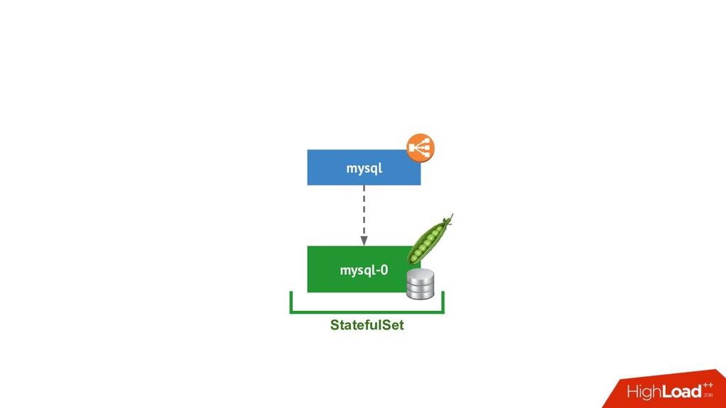 mysql-0 mysql StatefulSet