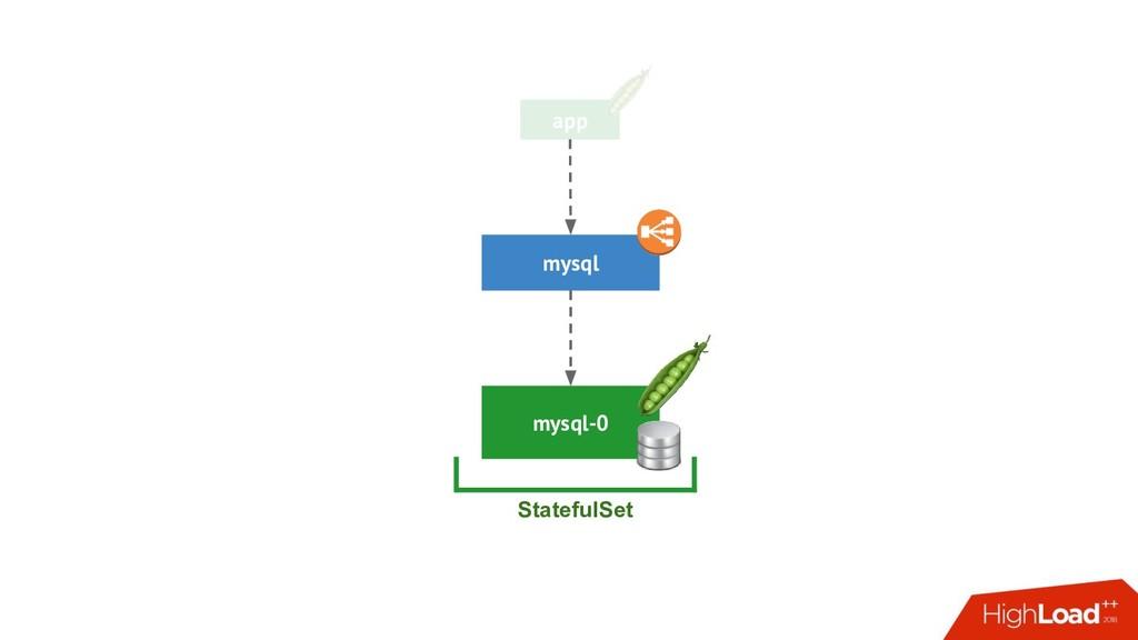 app mysql-0 mysql StatefulSet