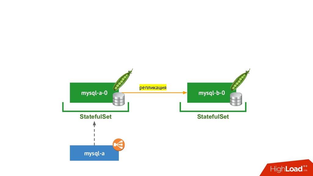 mysql-b-0 StatefulSet mysql-a-0 mysql-a Statefu...