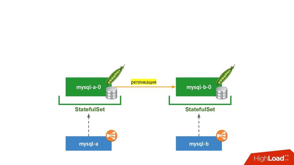 mysql-b-0 mysql-b StatefulSet mysql-a-0 mysql-a...