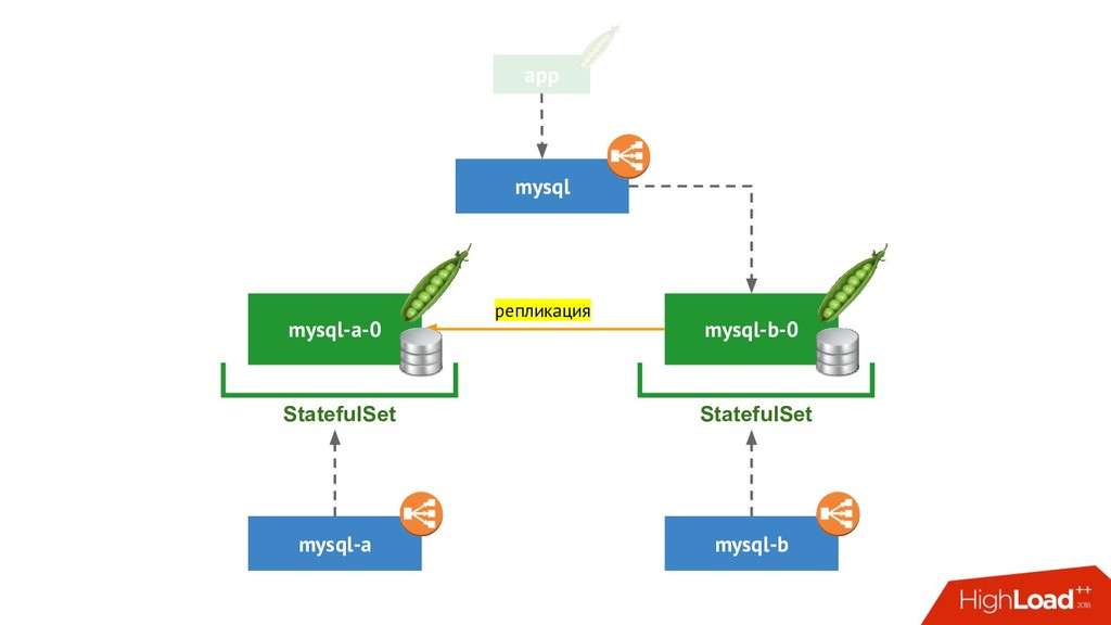 app mysql-b-0 mysql-b StatefulSet mysql-a-0 mys...