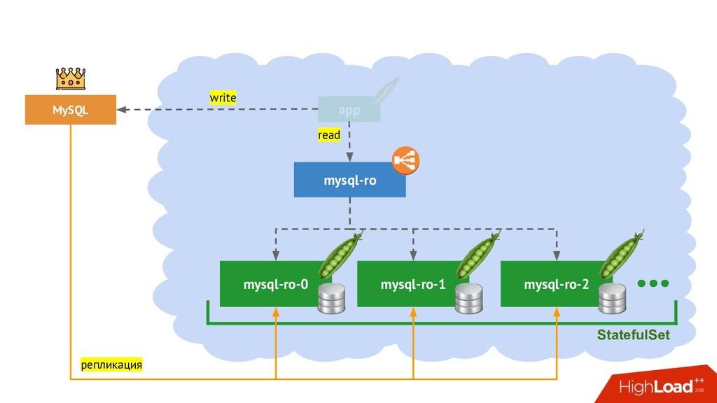 MySQL mysql-ro-0 StatefulSet mysql-ro-1 mysql-r...