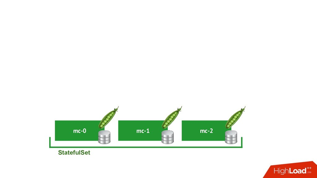 mc-0 StatefulSet mc-1 mc-2