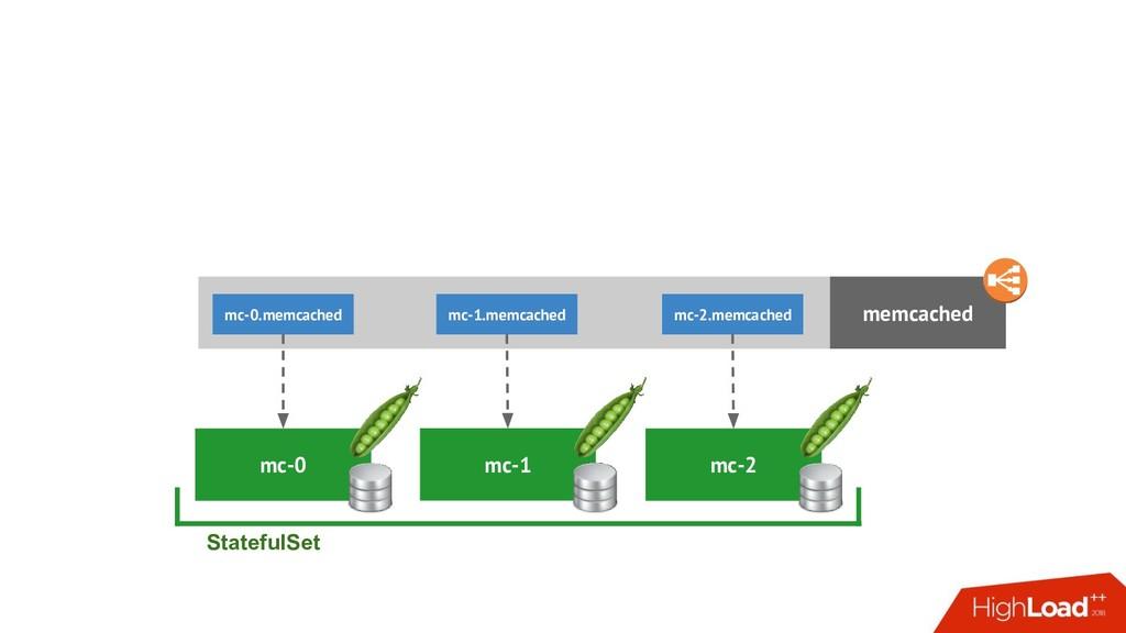 mc-1 mc-0 StatefulSet memcached mc-2 mc-0.memca...