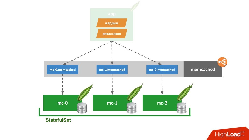 mc-1 mc-0 StatefulSet memcached app mc-2 mc-0.m...