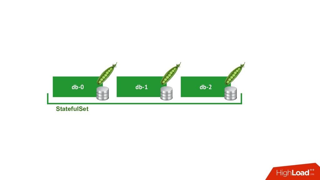 db-1 db-0 StatefulSet db-2
