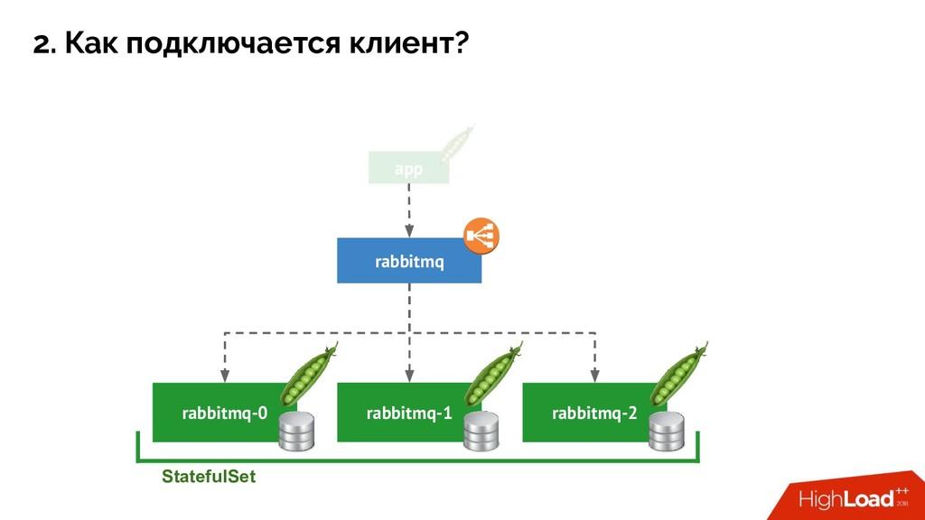 rabbitmq-1 rabbitmq-0 StatefulSet rabbitmq-2 ap...