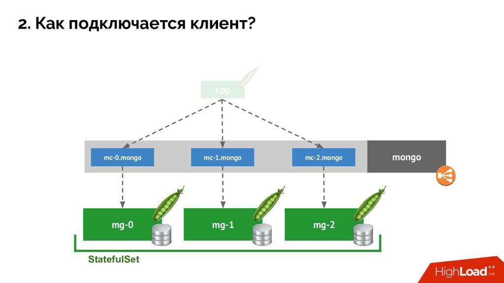 app mg-1 mg-0 StatefulSet mongo mg-2 mc-0.mongo...