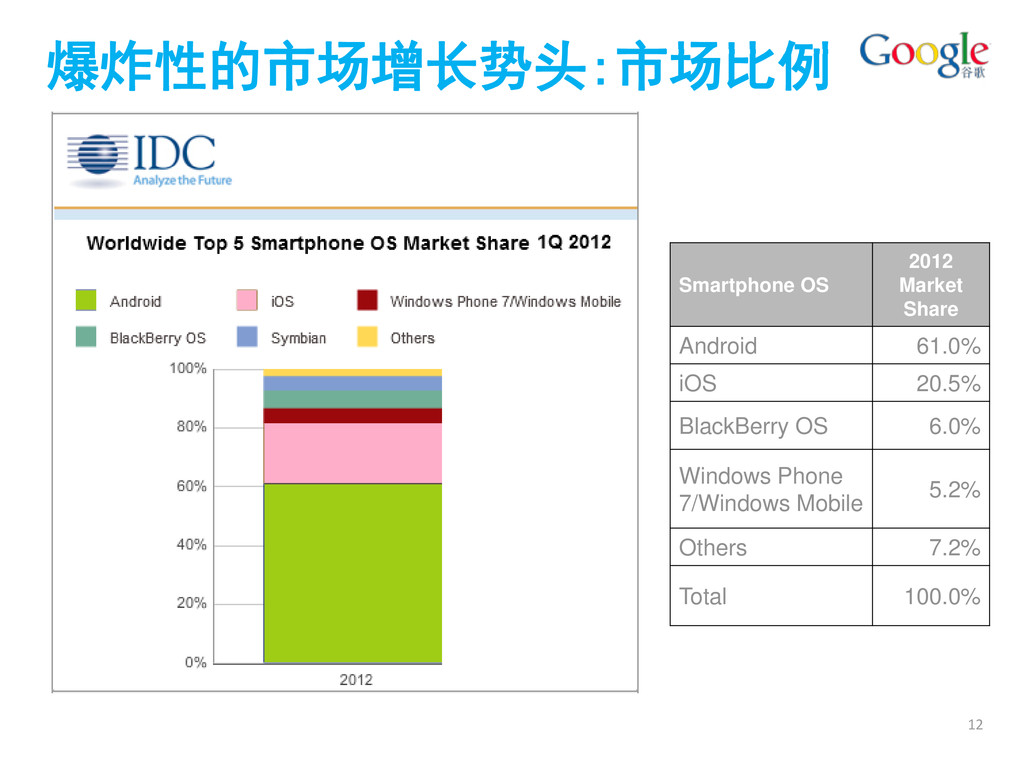 12 Smartphone OS 2012 Market Share Android 61.0...