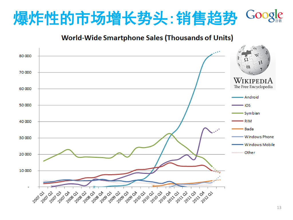 爆炸性的市场增长势头:销售趋势 13