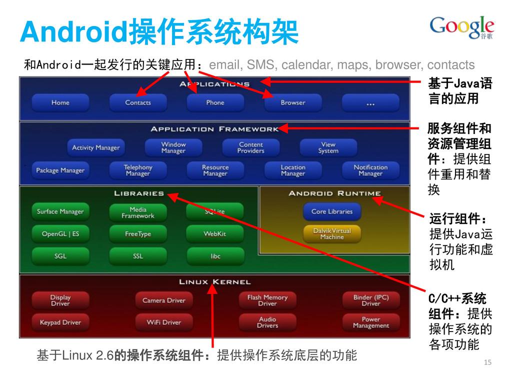 Android操作系统构架 基于Java语 言的应用 基于Linux 2.6的操作系统组件:提...