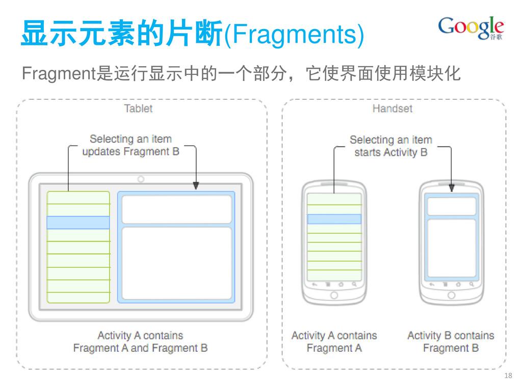 显示元素的片断(Fragments) Fragment是运行显示中的一个部分,它使界面使用模块...