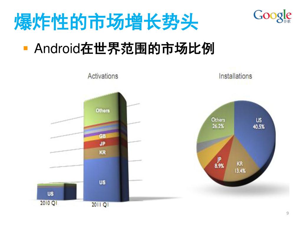  Android在世界范围的市场比例 爆炸性的市场增长势头 9