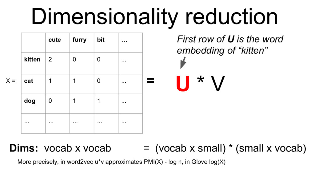 Dimensionality reduction More precisely, in wor...