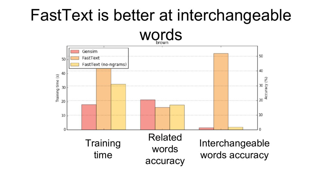 FastText is better at interchangeable words Rel...