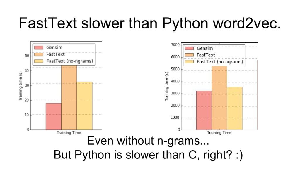 FastText slower than Python word2vec. Even with...