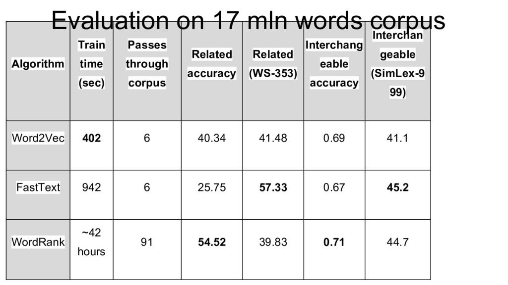 Algorithm Train time (sec) Passes through corpu...