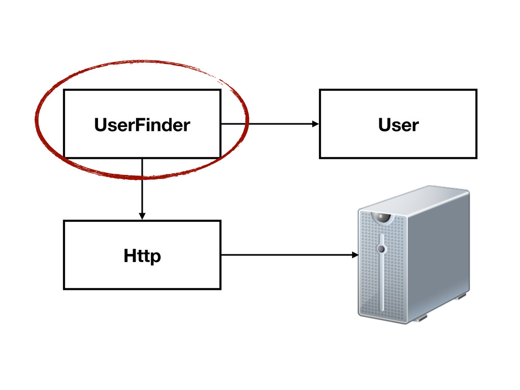 UserFinder Http User