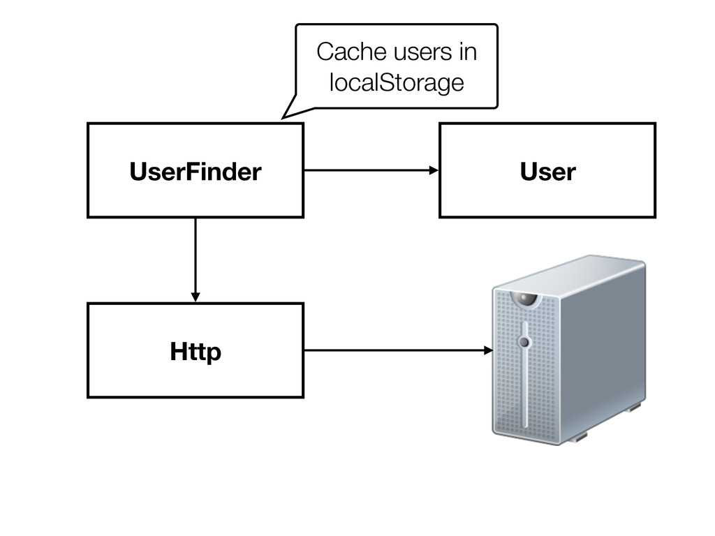 UserFinder Http User Cache users in localStorage