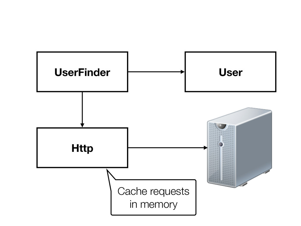 UserFinder Http User Cache requests in memory