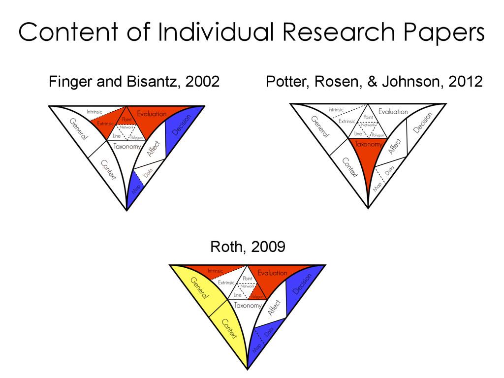 Finger and Bisantz, 2002 Potter, Rosen, & Johns...